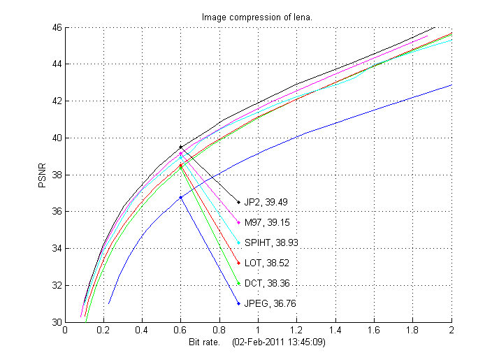 Image Compression Tools for Matlab